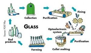 فرآیند بازیافت شیشه