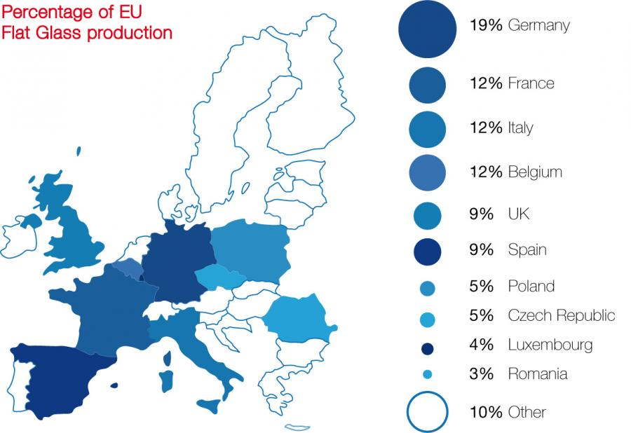 صنعت شیشه اروپا