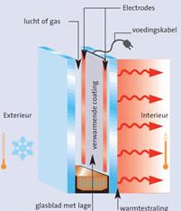 مکانیزم شیشه های تابشی گرمایشی